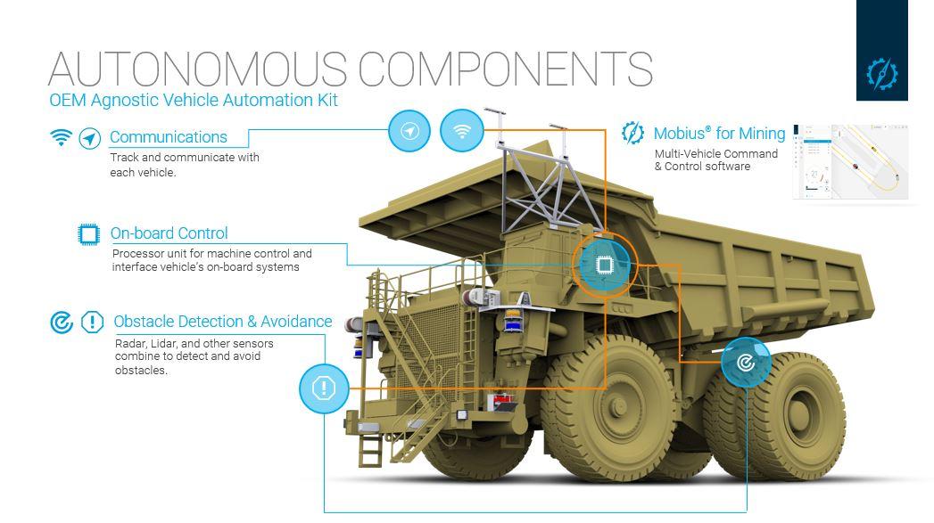 Haul Truck components